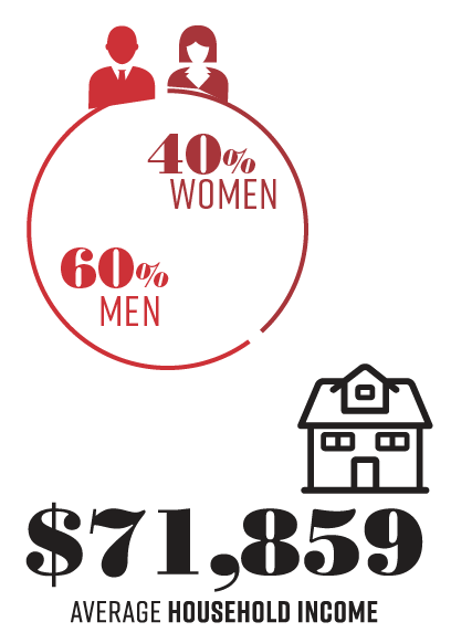 Gender and Income Breakdown